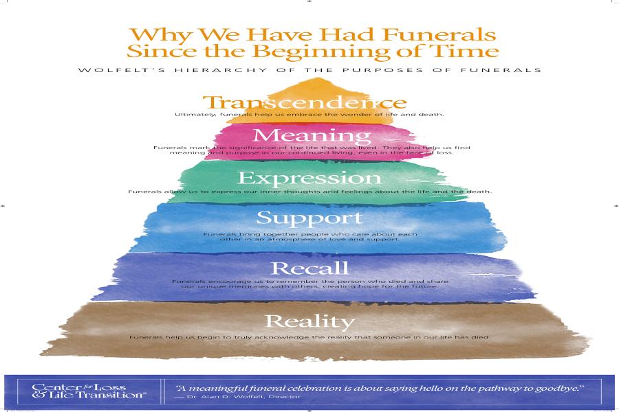 Motivi per cui celebriamo funerali