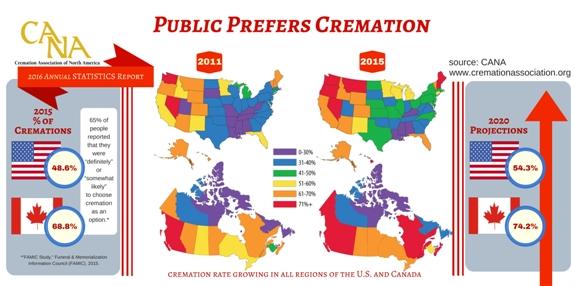 Dati sulla cremazione in America